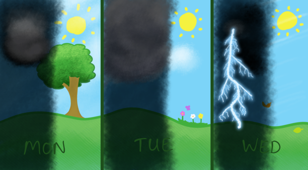 The same drawing, but now the left half of each 'day' is covered in dark foreboding clouds