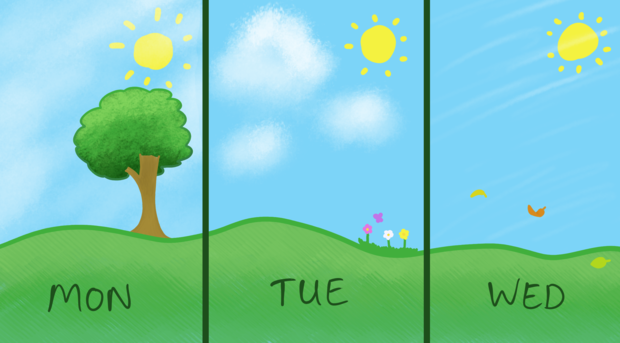 A drawing of sunny rolling hills, divided into thirds and labeled with days of the week