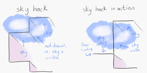 Rough illustration of the sky hack