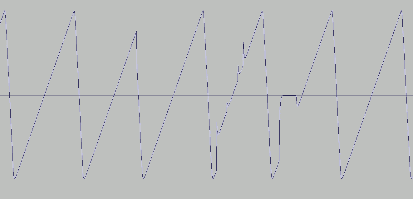 Waveform that jumps irregularly in several places