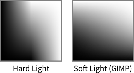 graphs of combinations of all grays with Hard Light versus Soft Light