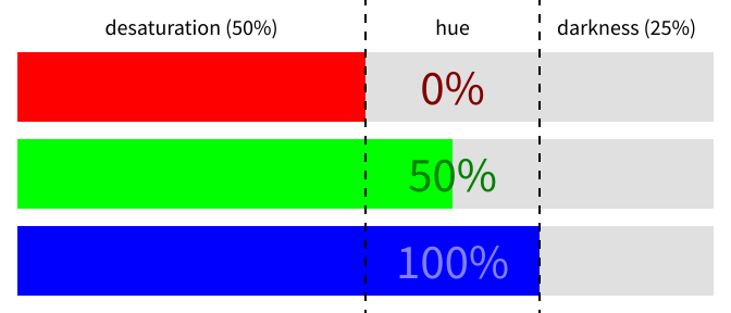 illustration of the color (50%, 62.5%, 75%) split into three chunks of 50%, 25%, and 25%
