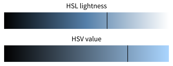 comparison of lightness and value for the azure color
