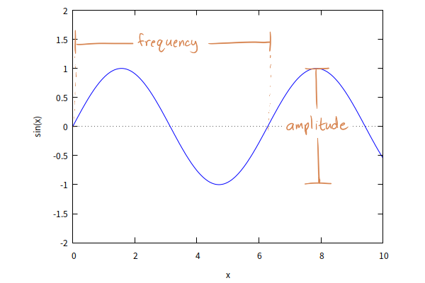 Graph of a sine wave.  Frequency is labeled as the horizontal distance between waves; amplitude is labeled as the vertical distance between the highest and lowest points.