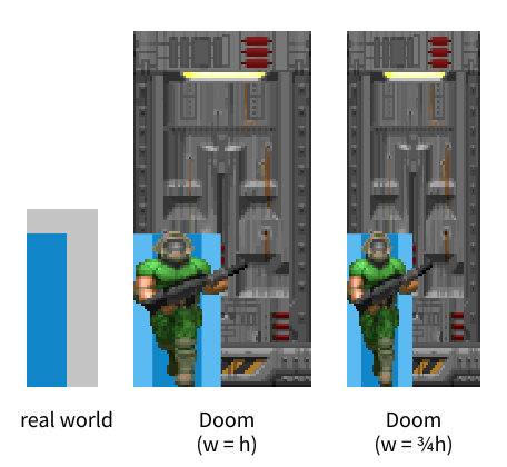 An illustration of how even Doom's smaller doors are twice the size they should be