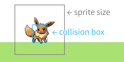An Eevee sprite standing on faux ground; the size of the underlying image and the hitbox are outlined