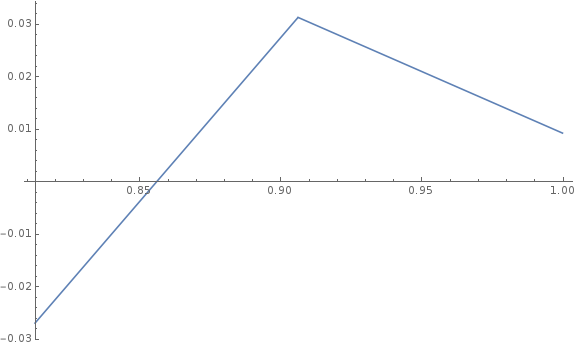 A graph of the relationship between friction and move factor