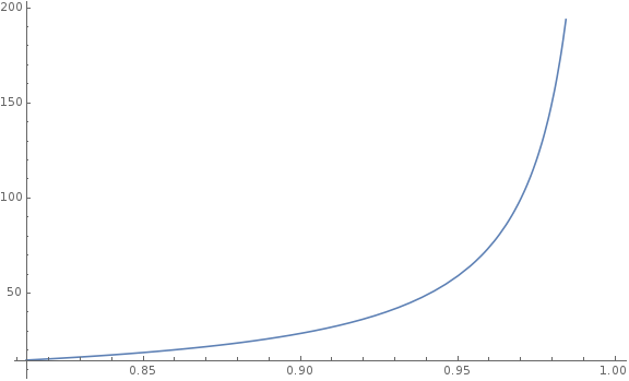 A graph of time to stability which leaps upwards dramatically towards the right