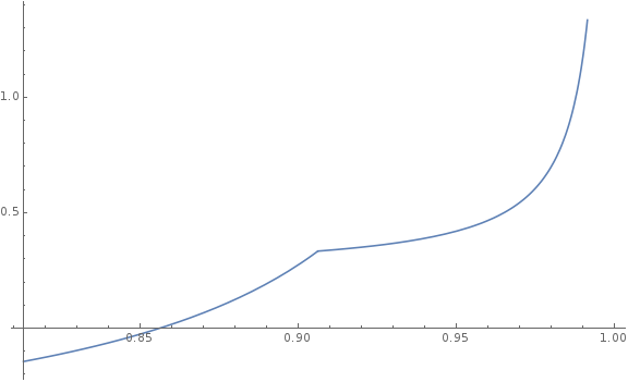 A graph showing stable velocity shooting up dramatically as friction increases