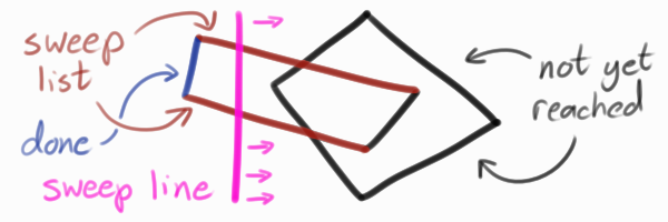 "A vertical line is passing rightwards over a couple intersecting shapes.  The line current intersects two of the shapes' sides, and these two sides are the ""sweep list"""