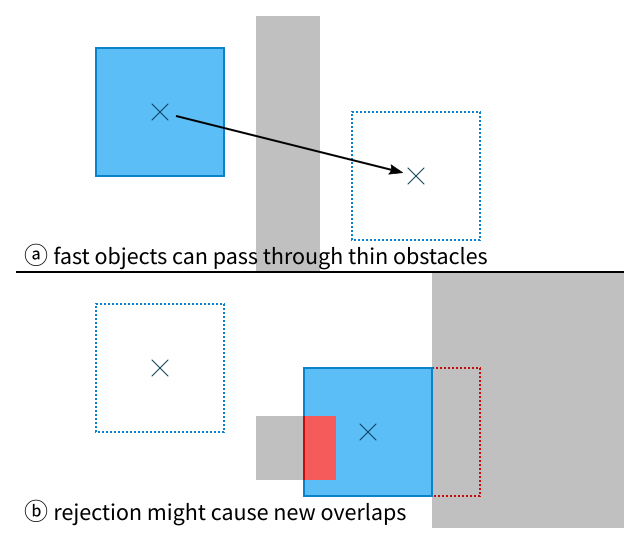 Illustration of an object passing through a wall or erroneously pushing into one