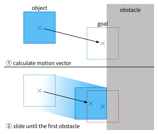 Illustration of an object sliding towards a wall and stopping when it touches